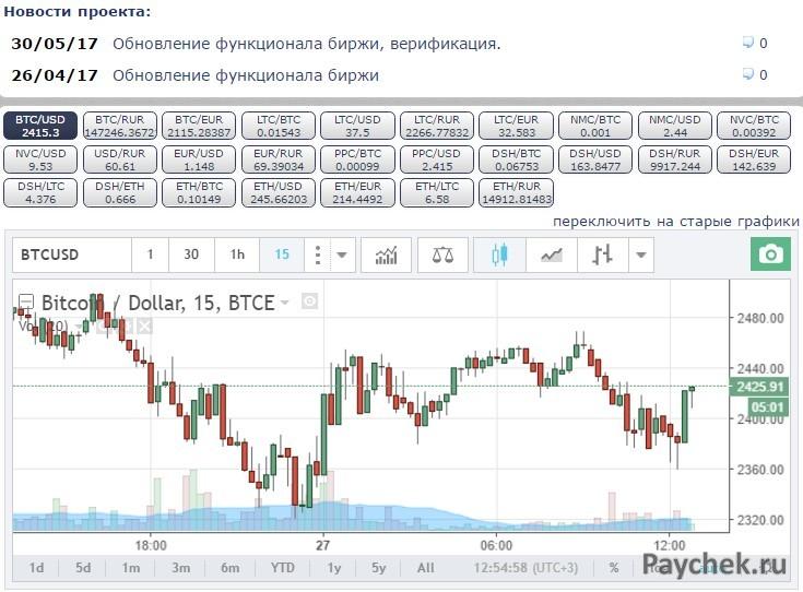 Вывод Bitcoin через биржу