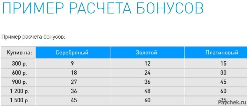 Пример расчета бонусов по карте Газпром