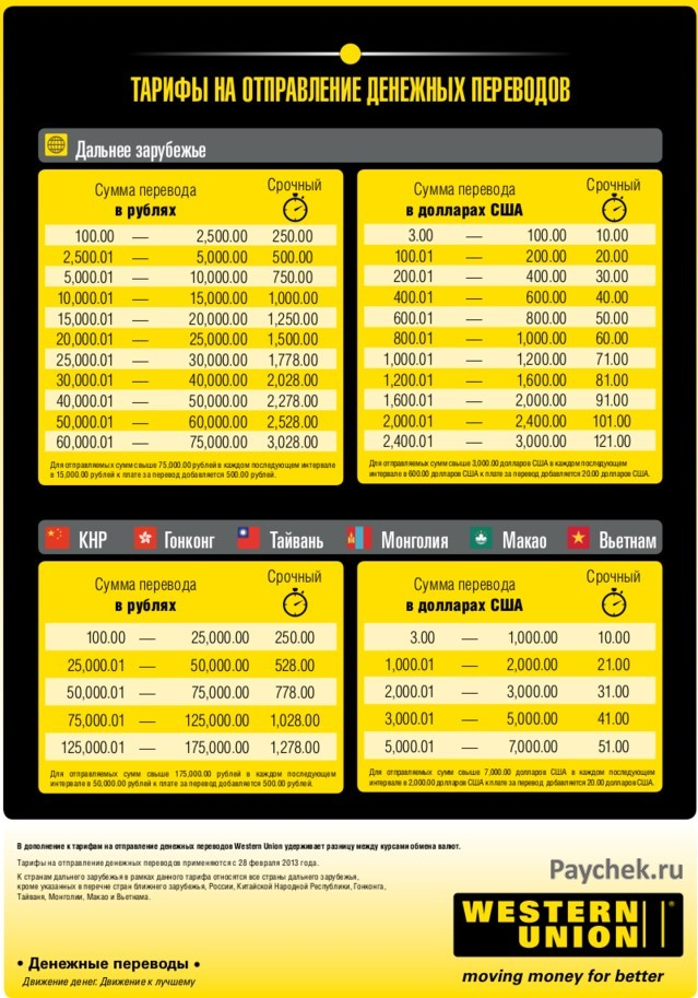 Тарифы на перевод в Western Union