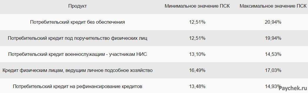 Процентные ставки по кредитам в 2019 году в Сбербанке