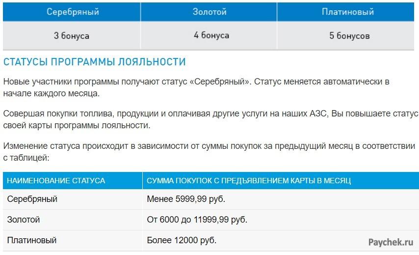 Начисление бонусов на карту Газпрома
