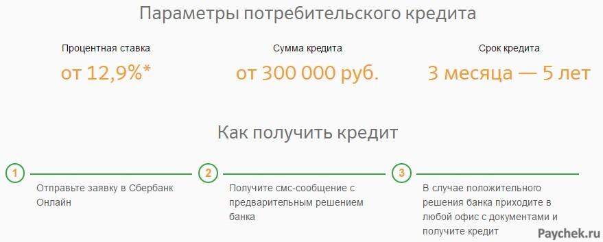 Параметры потребительского кредита от Сбербанка