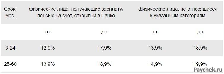 Процентные ставкки по кредиту в 2019 году в Сбербанке