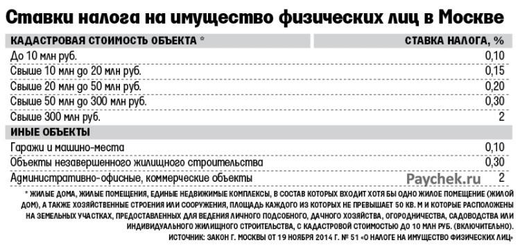 Налог на недвижимость 2019 для физических лиц в Москве