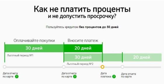 какой процент при снятие с кредитной карты zyltrc