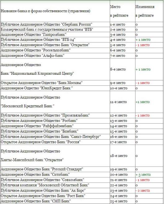 Отзовут ли лицензию у Внешпромбанка в 2019-2020 году
