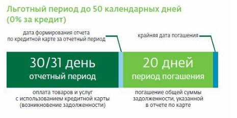 беспроцентный период кредитной карты сбербанка